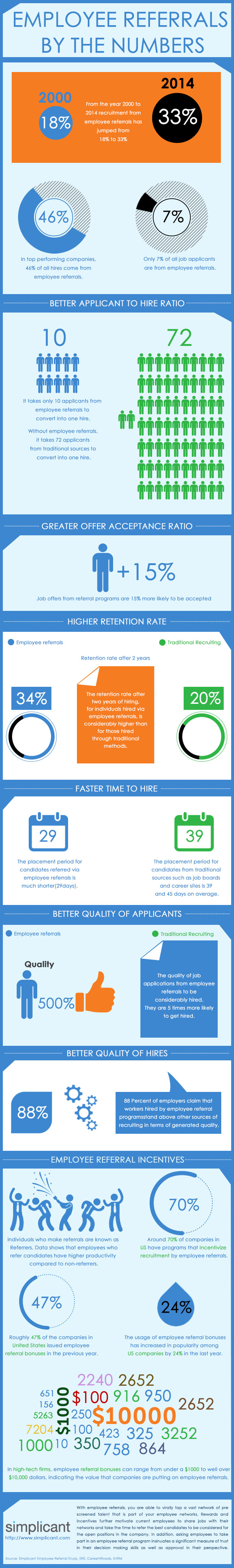 Employee Referral Infographic Modern Recruiting Software