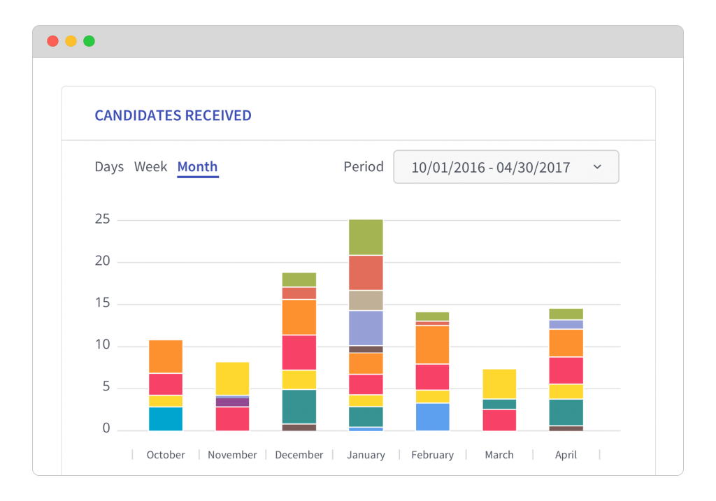 Reporting and Recruitment Analytics